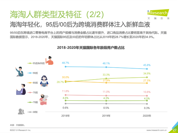 """95后00后年轻人占4成 天猫国际成""""最年轻""""进口消费平台"""