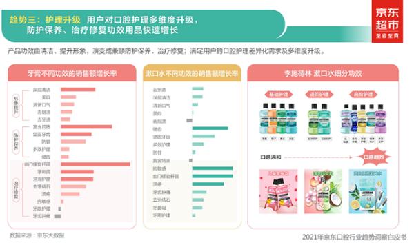 《2021京东口腔行业白皮书》:口腔健康关注度提升 健康除菌类商品销量增长超70%