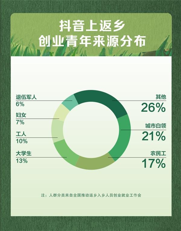 抖音发布首份三农数据报告,返乡青年占比过半成创业者主力军