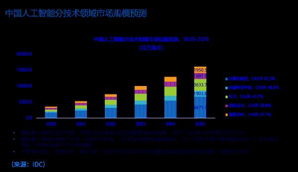 九章云极DataCanvas持续引领中国机器学习开发平台市场