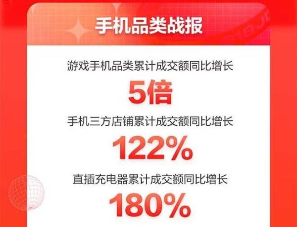 京东618手机盛典落幕:游戏手机同比增长5倍、小时达增长10倍