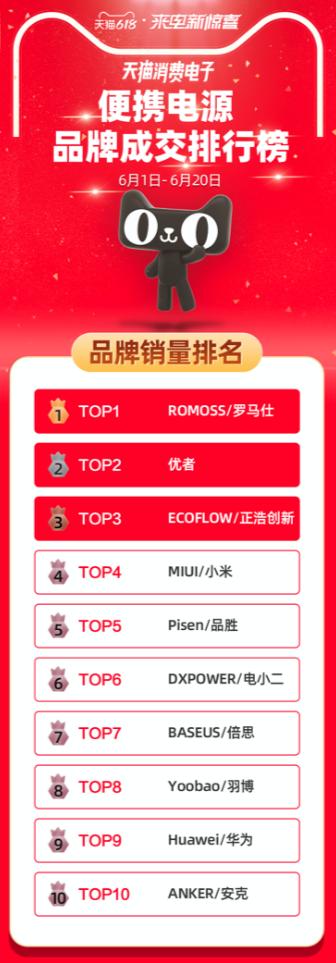 天猫618便携电源榜单出炉:EcoFlow正浩领军户外电源销量