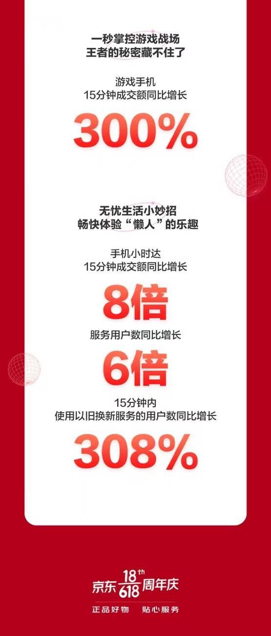 品质服务助力生活无忧!京东618开门红以旧换新用户数同比增长308%