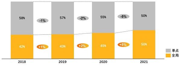 达摩院科技趋势再观察:工业互联网从单点智能走向全局智能