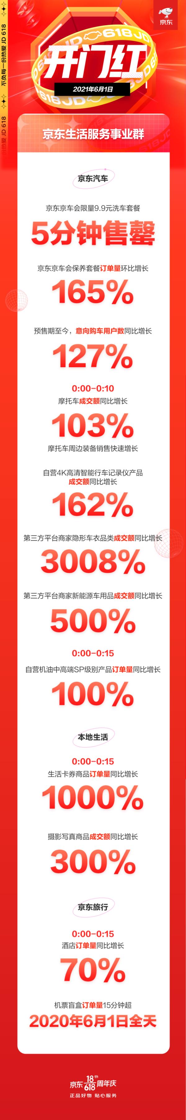 京东618生活服务迎来开门红 京东京车会保养套餐预定量环比增长165%