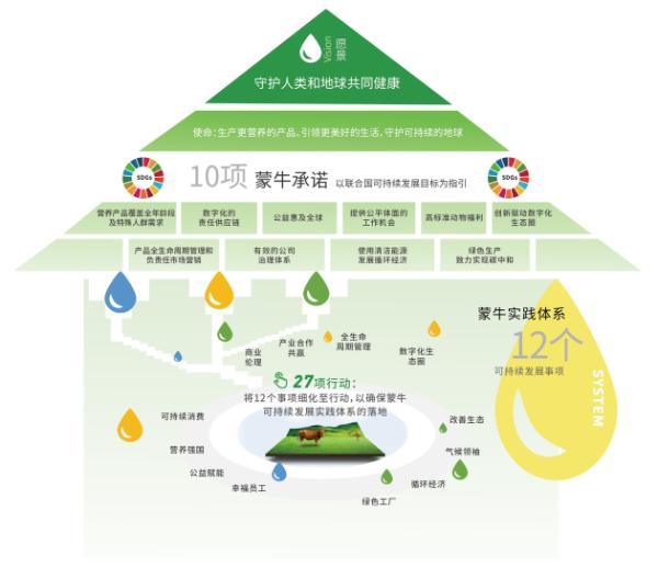 行业首创!蒙牛创新实现包装再利用 助力塑料循环经济