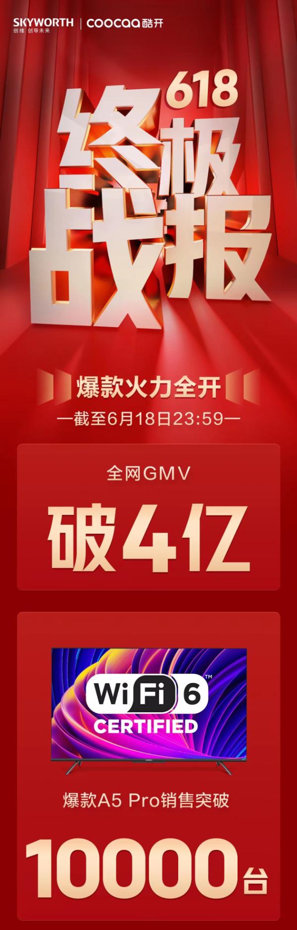 创维电视618终极战报出炉!全网GMV破4亿,爆款A5 Pro销量超10000台