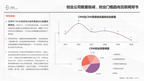 神州云动CRM成功入选2021CRM数字化全景报告