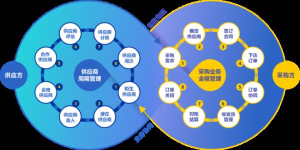 东方丝路携手企企通,共同致力于打造电商行业的采购数字化标杆