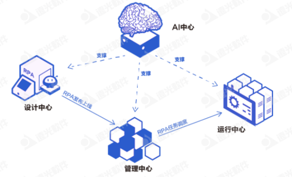 远光软件加入首届「中国RPA+AI开发者大赛」专家委员会