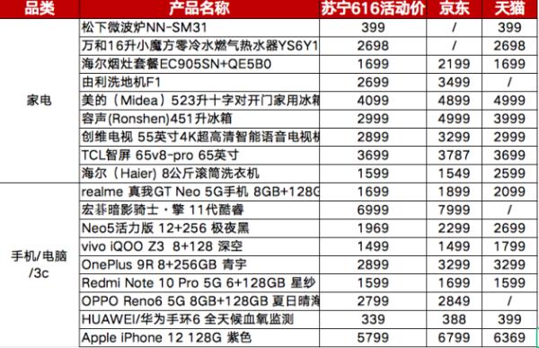 618苏宁易购宠粉出新招,616新品低价上新抢不停