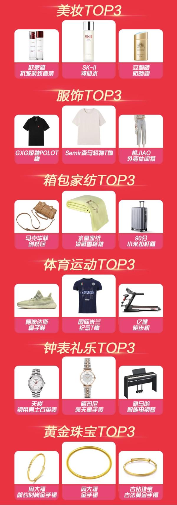 """苏宁时尚百货618全程战报有点""""猛"""",苏宁奥莱呈爆发式增长"""