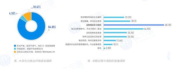 2021毕业生就业趋势:国企、事业单位最受大学生青睐