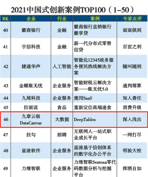 九章云极DataCanvas荣登2021推动企业数智化升级三大TOP榜单