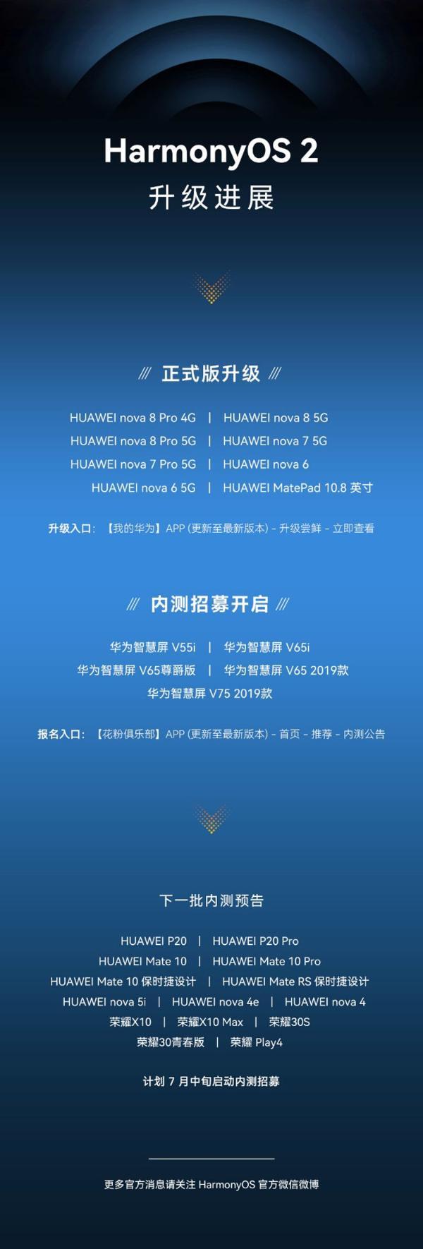 比想象更快!HarmonyOS 2第二批正式版升级来袭,nova8系列等8款机型可申请
