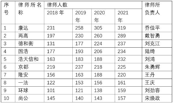 北京十大律师事务所排名衍变概况(2018-2021深度解析)