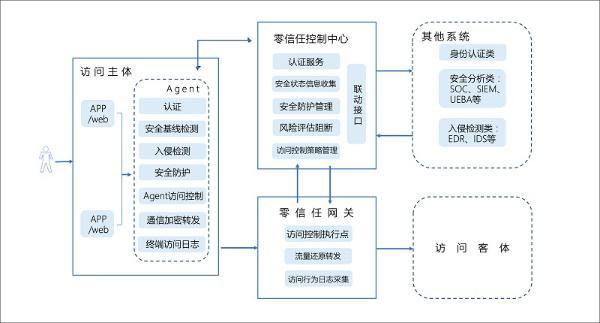 腾讯牵头的业内首部《零信任系统技术规范》正式发布