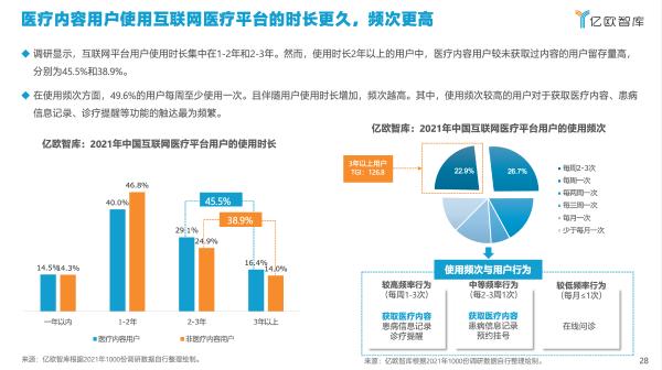 亿欧智库发布《2021年中国互联网医疗内容行业研究报告》