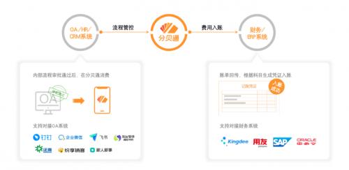 """分贝通正式成为""""金蝶认证ISV伙伴"""",共推企业数字化转型"""