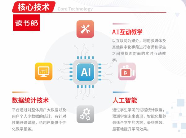 """教育硬件赛道多方角逐,读书郎""""独特模式+AI伴学""""助力发展!"""