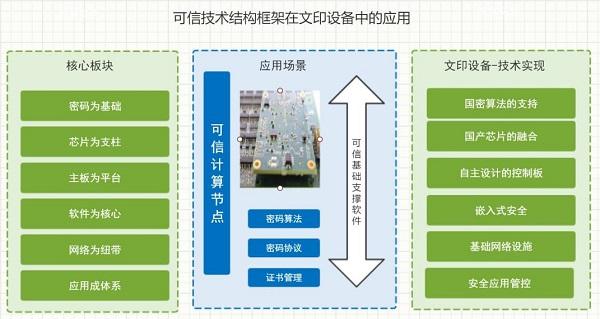 辰光融信全面推出基于可信计算3.0技术的安全增强型打印机