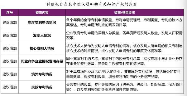南京大学徐棣枫:科创板知识产权十类问题,建议完善专利信息披露内容