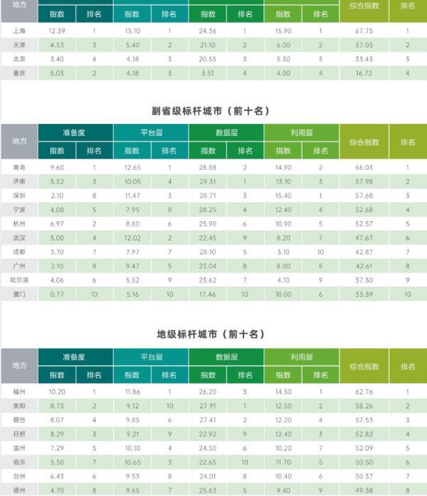 2021中国开放数林指数发布