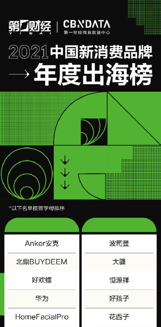 """走红全球的""""国货之光""""Anker安克,入选《2021中国新消费品牌年度出海榜》"""