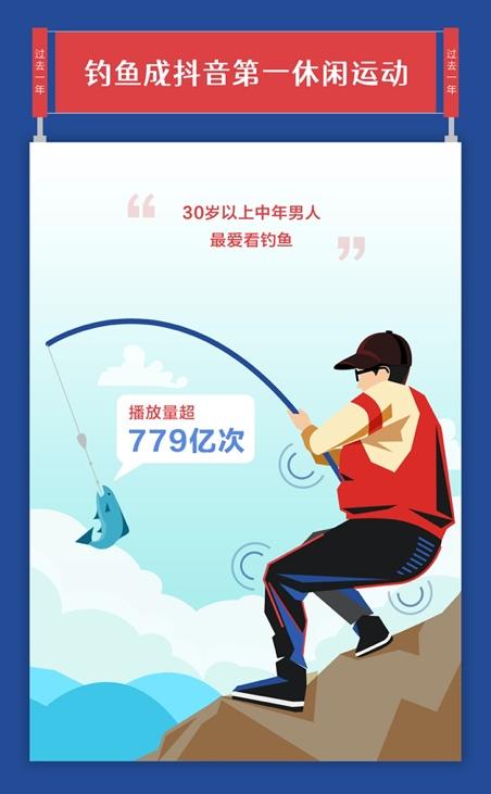 抖音发布体育报告:深圳人最爱冲浪,上海人最爱打拳击