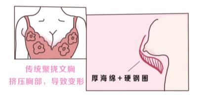 婴儿绵非聚拢文胸新品发布——红豆居家率先建立柔软型文胸企业标准!