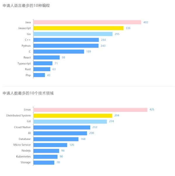 """681 位学生中选!暑期 2021 开启最火热的""""开源之夏"""""""