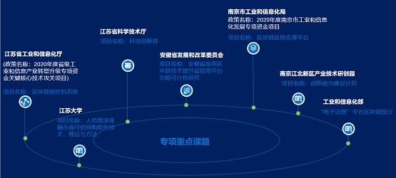 承载使命,创新有为!荣泽科技再次承接国家级课题!