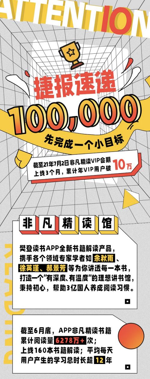 三个月突破10万会员!樊登读书非凡精读馆首份战报出炉