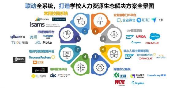 易路:国际学校如何开启人力资源卓越数字化转型?