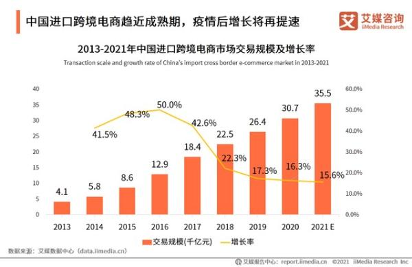 跨境电商加速发展,欧洲电商进入中国带来海淘新体验