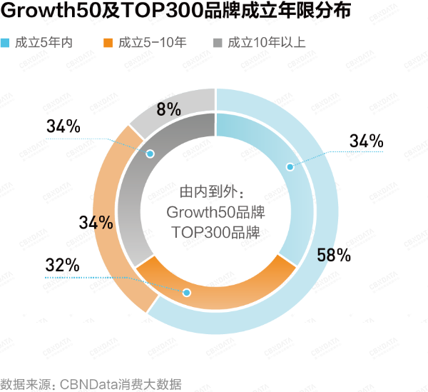 重磅!Growth50·2021中国新消费品牌年度增长力榜正式揭晓