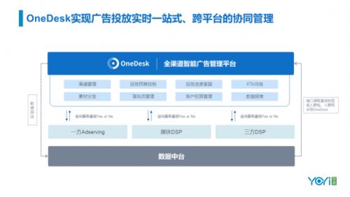 GDMS峰会   悠易智能营销三朵云产品升级发布会回顾