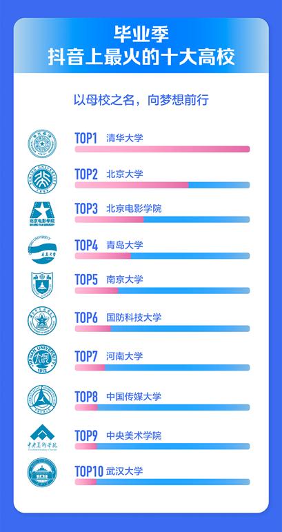 2021年毕业季抖音数据报告出炉,揭晓十大最受欢迎BGM
