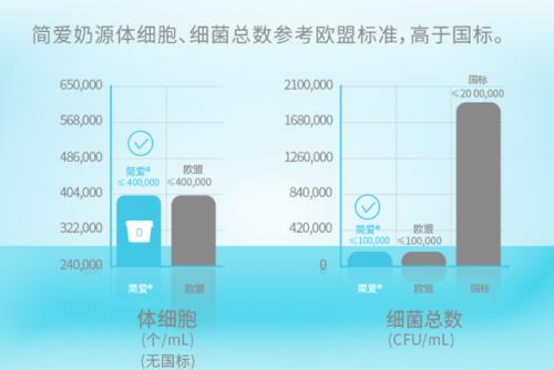 2021简爱酸奶有望成为独角兽俱乐部一员,高品质奶源是关键!
