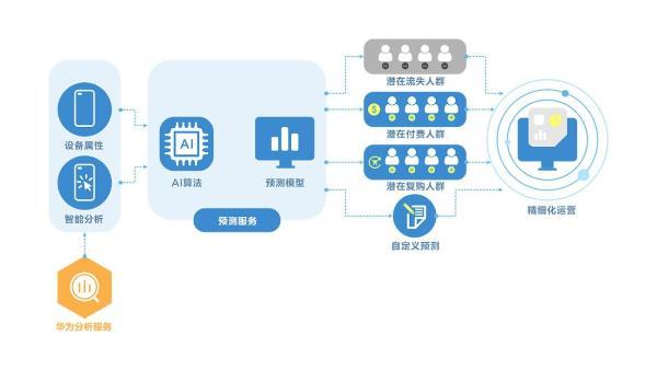 利用AppGallery Connect预测能力和增长工具,驱动精细化运营实现增长