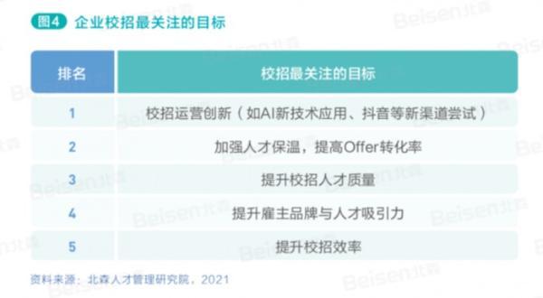 与Z世代同频 解码校招新主张 北森发布《2021中国企业校园招聘白皮书》