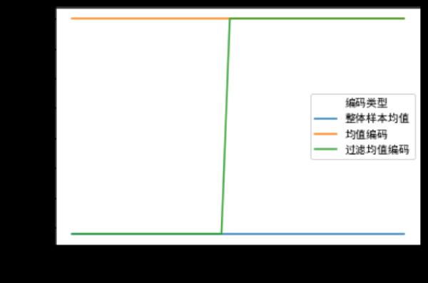 化腐朽为神奇,看萨摩耶数科如何用目标编码打造智能风控