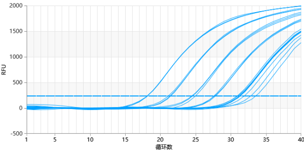 厉害!天隆科技参与起草《实时荧光定量PCR仪性能评价通则》国家标准!