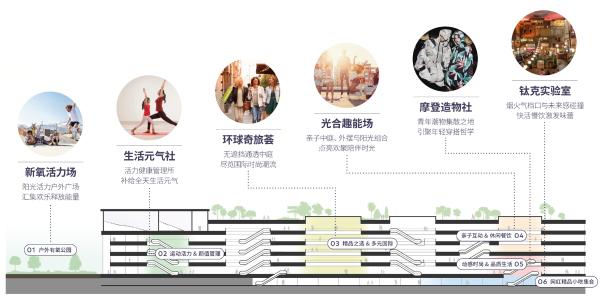 龙湖亦庄天街封顶在即,领衔国际新区商业旗舰