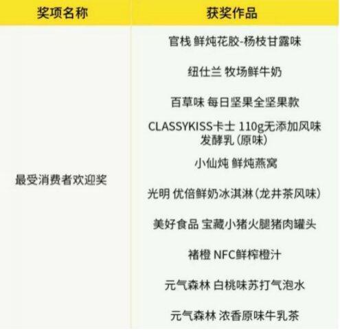 """创新+服务 小仙炖斩获WFA2021""""最受消费者欢迎奖"""""""