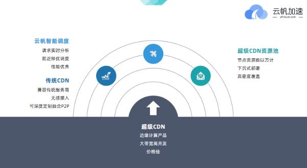 """云帆加速荣获2021GIDC """"边缘计算最佳案例奖"""""""