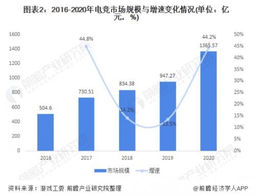 中国电竞人才缺口50万 头部大厂布局校企合作培养