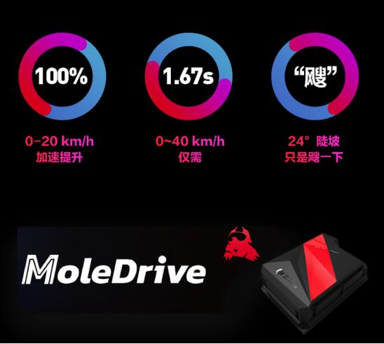 欢迎进入九号电动五秒俱乐部!全新控制器MoleDrive加持,性能提升显著!