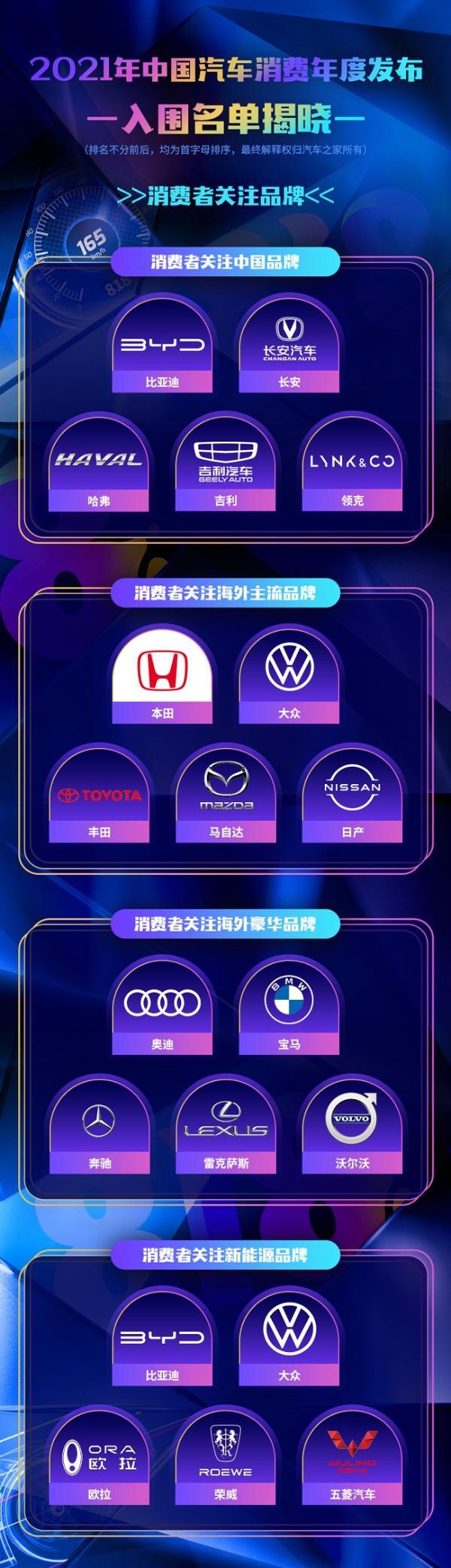 """汽车之家倾力推出 """"2021中国汽车消费年度发布"""" 入围名单正式揭晓"""