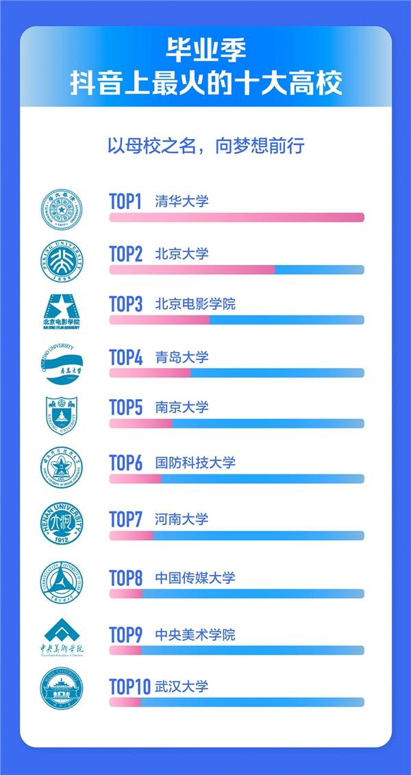 2021年毕业季抖音数据报告出炉,清华、北大成毕业季最火高校